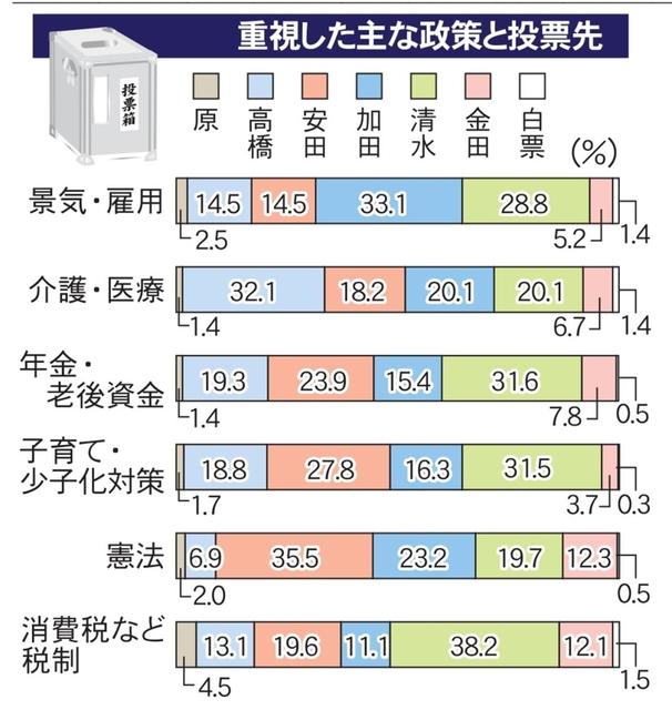 参院 選 出口 調査