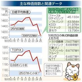 株価 京セラ